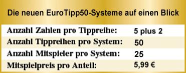 EuroJackpot Systeme auf einen Blick